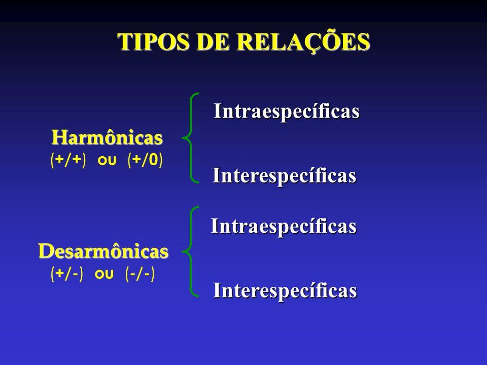 TIPOS DE RELAÇÕES Harmônicas ( +/+ ) ou ( +/0 ) Desarmônicas ( +/- ) ou ( -/- ) Intraespecíficas Interespecíficas Intraespecíficas Interespecíficas