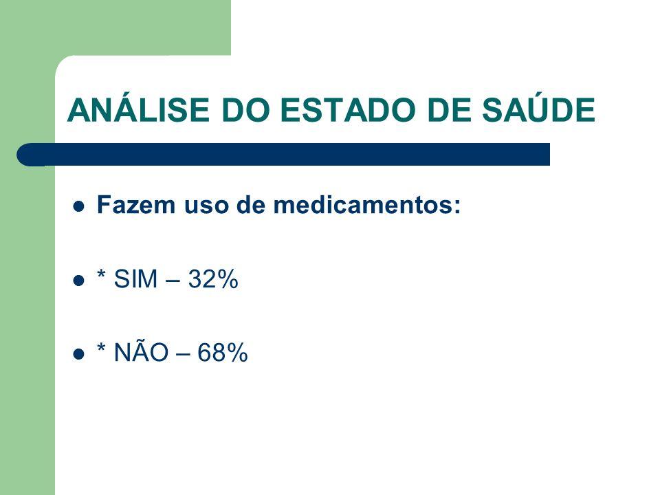 ANÁLISE DO ESTADO DE SAÚDE Fazem uso de medicamentos: * SIM – 32% * NÃO – 68%