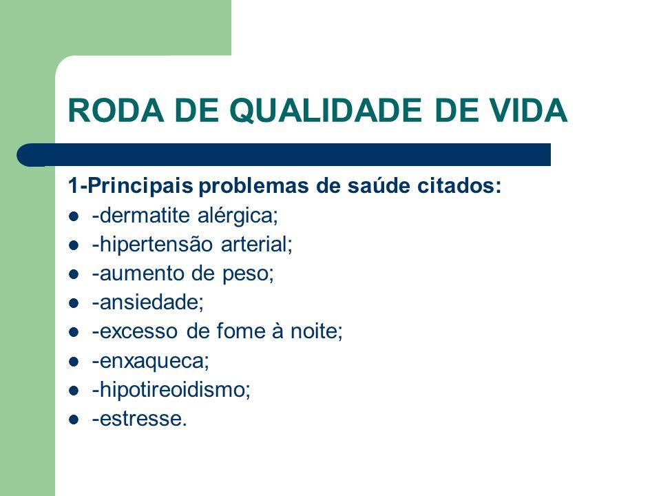 RODA DE QUALIDADE DE VIDA 1-Principais problemas de saúde citados: -dermatite alérgica; -hipertensão arterial; -aumento de peso; -ansiedade; -excesso de fome à noite; -enxaqueca; -hipotireoidismo; -estresse.