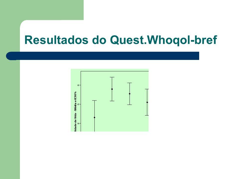 Resultados do Quest.Whoqol-bref