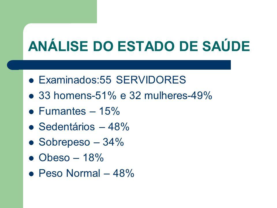 ANÁLISE DO ESTADO DE SAÚDE Examinados:55 SERVIDORES 33 homens-51% e 32 mulheres-49% Fumantes – 15% Sedentários – 48% Sobrepeso – 34% Obeso – 18% Peso Normal – 48%