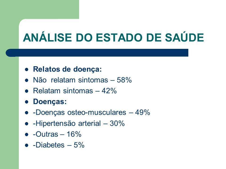 ANÁLISE DO ESTADO DE SAÚDE Relatos de doença: Não relatam sintomas – 58% Relatam sintomas – 42% Doenças: -Doenças osteo-musculares – 49% -Hipertensão arterial – 30% -Outras – 16% -Diabetes – 5%