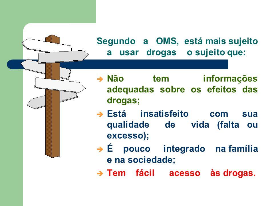 % Drogas mais consumidas no Brasil Galduróz et al. (1997). CEBRID/UNIFESP.