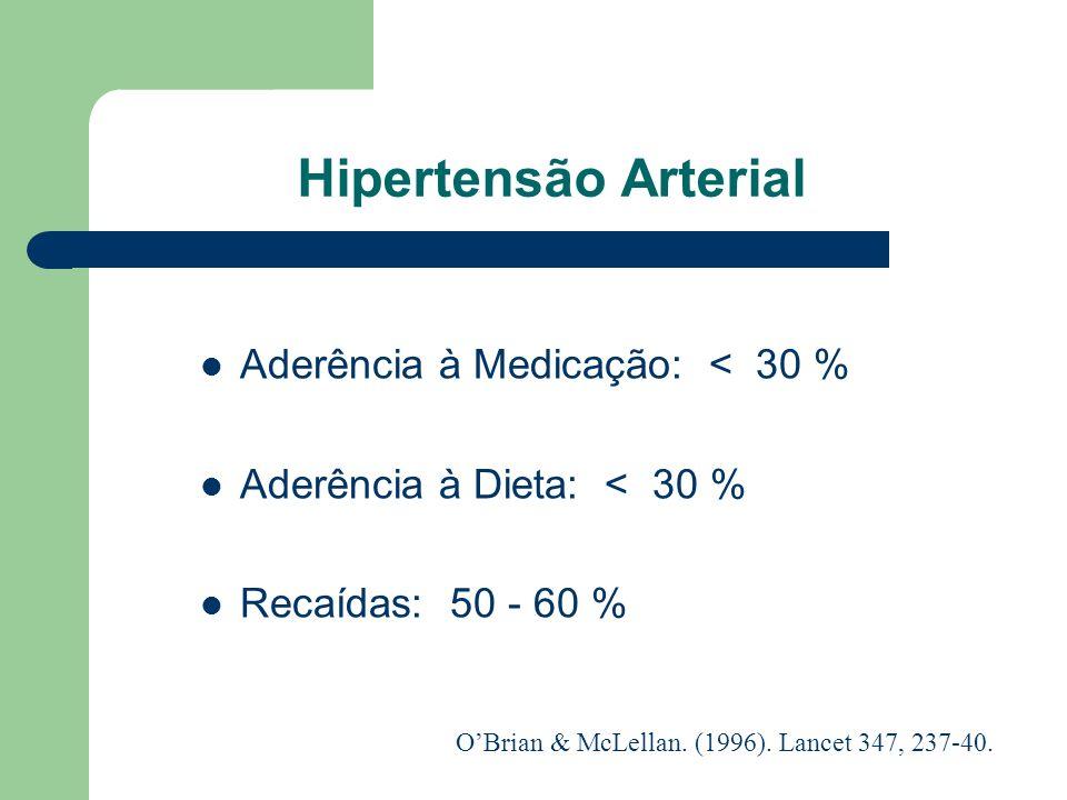 Diabetes Dependente de Insulina Aderência à Medicação: < 50 % Aderência à Dieta: < 30 % Recaídas: 30 - 50 % OBrian & McLellan. (1996). Lancet 347, 237