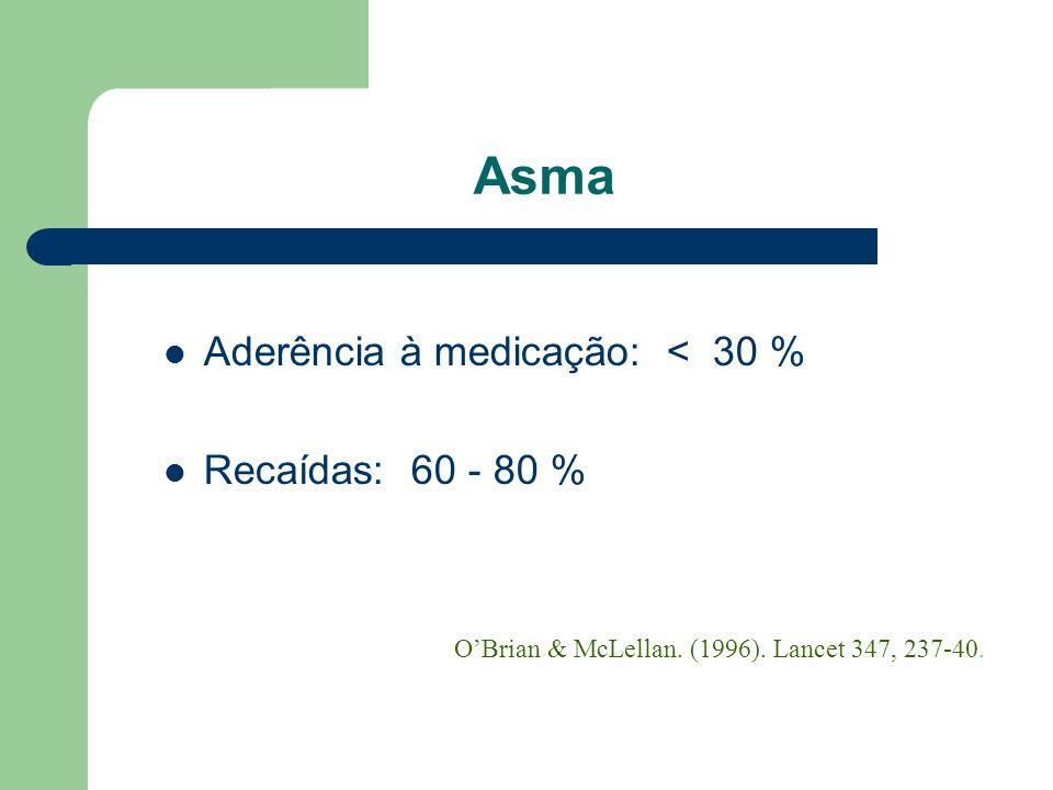 Hipertensão Arterial Aderência à Medicação: < 30 % Aderência à Dieta: < 30 % Recaídas: 50 - 60 % OBrian & McLellan. (1996). Lancet 347, 237-40.