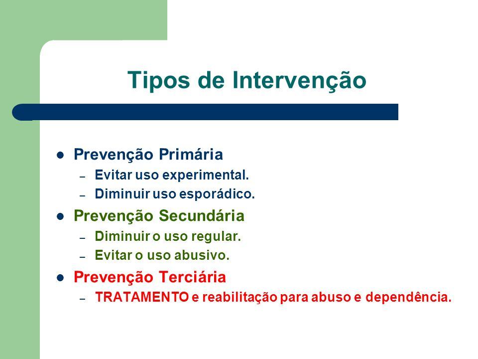 Asma Aderência à medicação: < 30 % Recaídas: 60 - 80 % OBrian & McLellan. (1996). Lancet 347, 237-40.