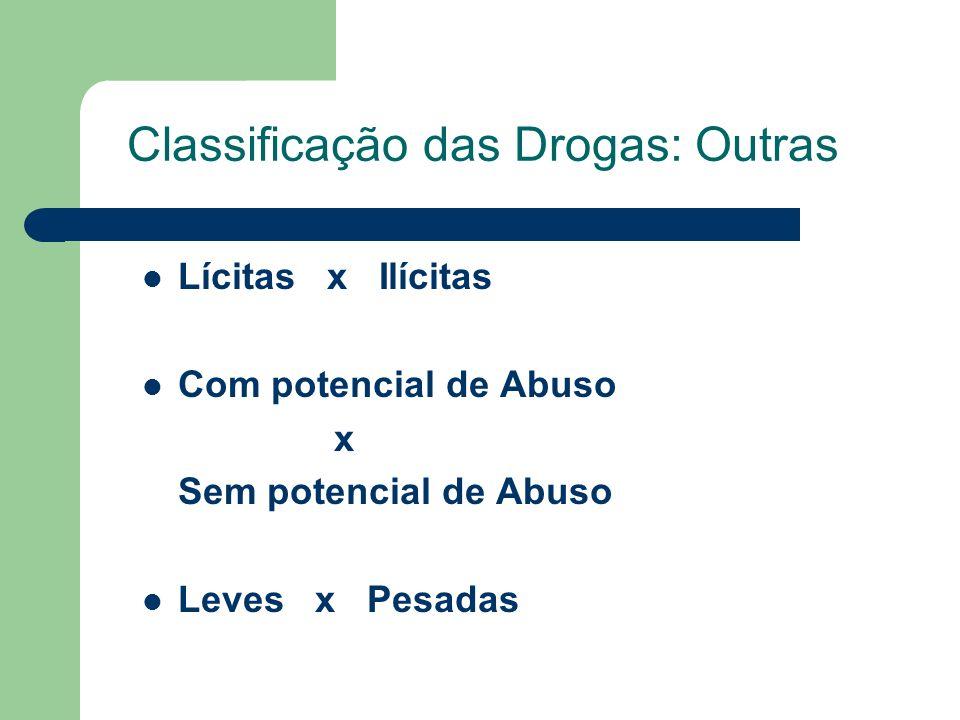 Uso de drogas - USP 1996 Andrade et al. (1997). Rev. ABP-APAL 19(2), 53-9.