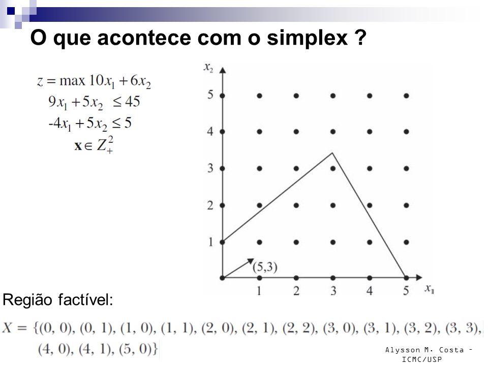 Alysson M. Costa – ICMC/USP O que acontece com o simplex ? Região factível: