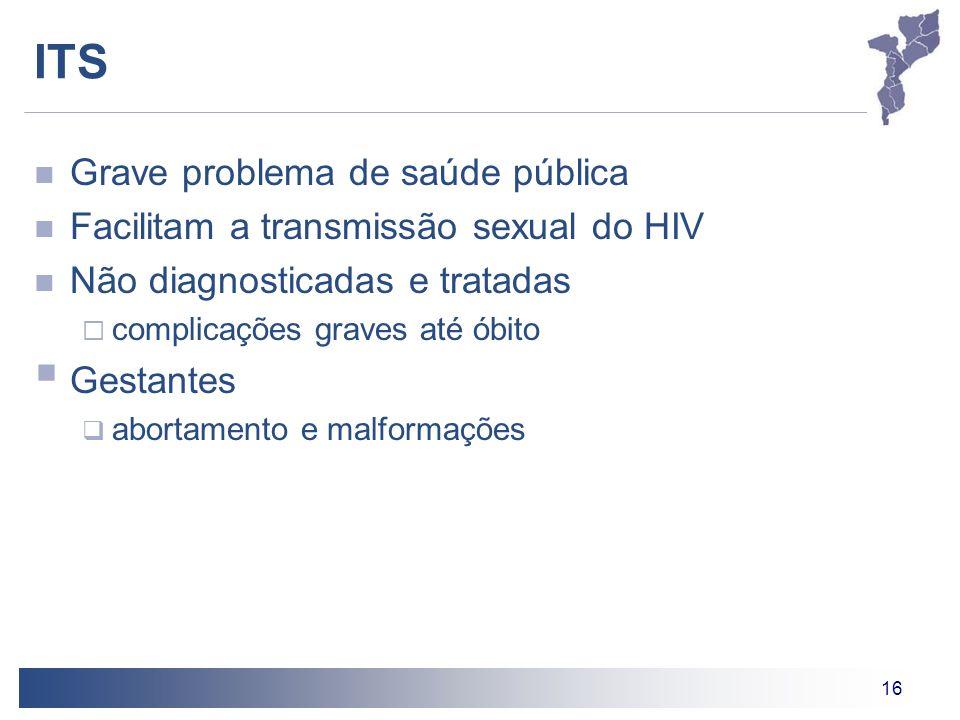 16 ITS Grave problema de saúde pública Facilitam a transmissão sexual do HIV Não diagnosticadas e tratadas complicações graves até óbito Gestantes abo