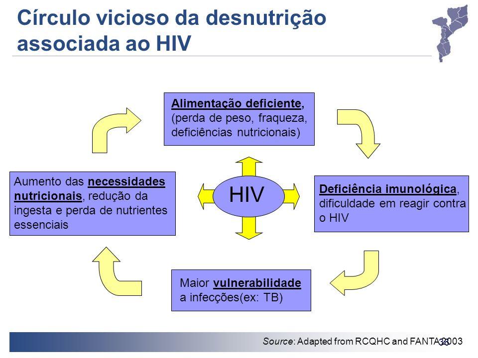 36 Círculo vicioso da desnutrição associada ao HIV Alimentação deficiente, (perda de peso, fraqueza, deficiências nutricionais) Deficiência imunológic