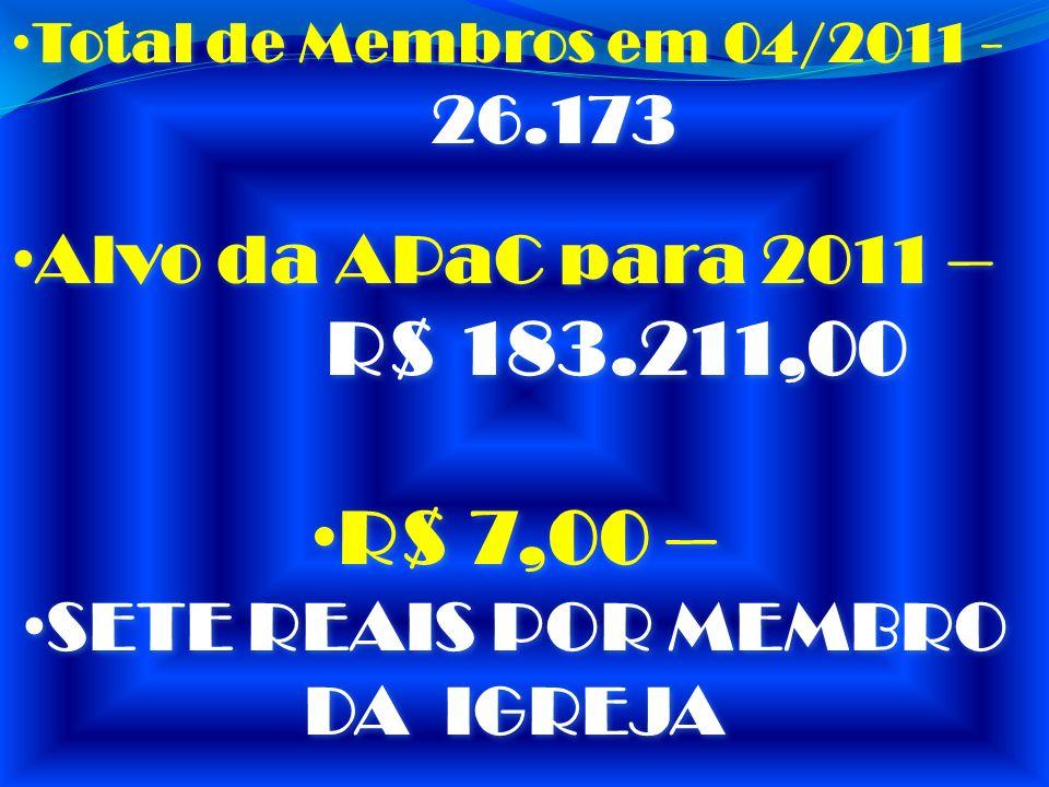 Total de Membros em 04/2011 - 26.173 Total de Membros em 04/2011 - 26.173 Alvo da APaC para 2011 – R$ 183.211,00 Alvo da APaC para 2011 – R$ 183.211,0