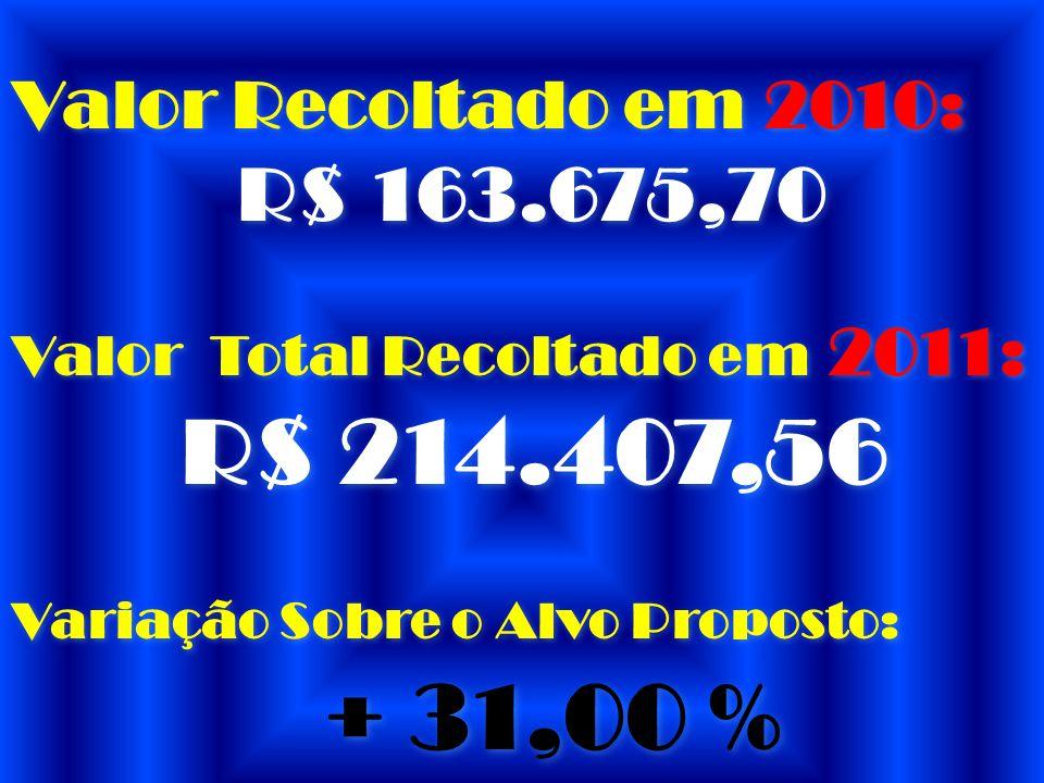 Valor Recoltado em 2010: R$ 163.675,70 R$ 163.675,70 Valor Total Recoltado em 2011: R$ 214.407,56 Variação Sobre o Alvo Proposto: + 31,00 %