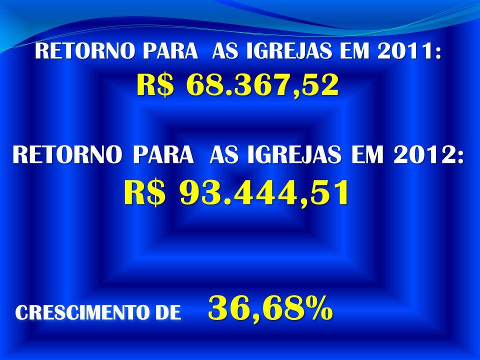 CRESCIMENTO DE 36,68% RETORNO PARA AS IGREJAS EM 2011: R$ 68.367,52 RETORNO PARA AS IGREJAS EM 2012: R$ 93.444,51