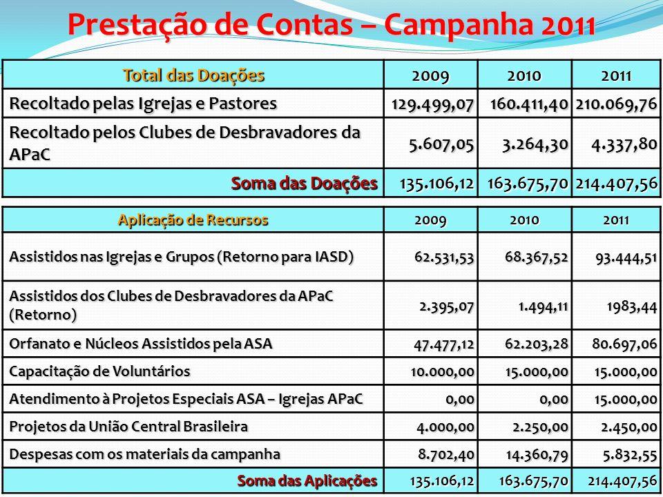 Prestação de Contas – Campanha 2011 Total das Doações 200920102011 Recoltado pelas Igrejas e Pastores 129.499,07160.411,40210.069,76 Recoltado pelos C