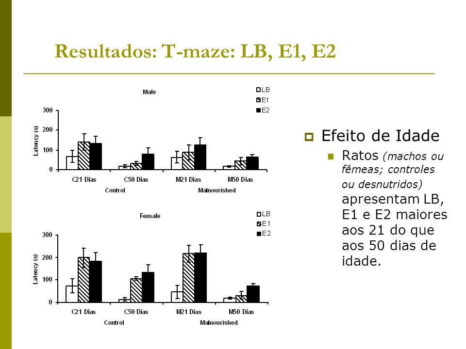 Resultados: T-maze: LB, E1, E2 Efeito de Idade Ratos (machos ou fêmeas; controles ou desnutridos) apresentam LB, E1 e E2 maiores aos 21 do que aos 50