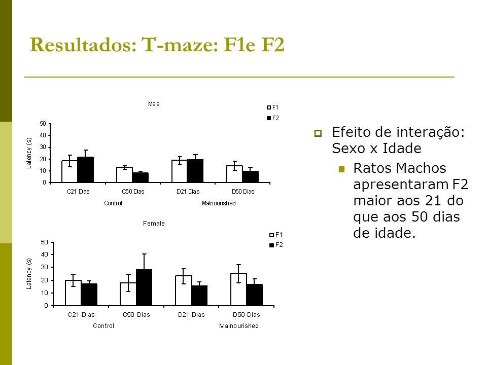 Resultados: T-maze: F1e F2 Efeito de interação: Sexo x Idade Ratos Machos apresentaram F2 maior aos 21 do que aos 50 dias de idade.