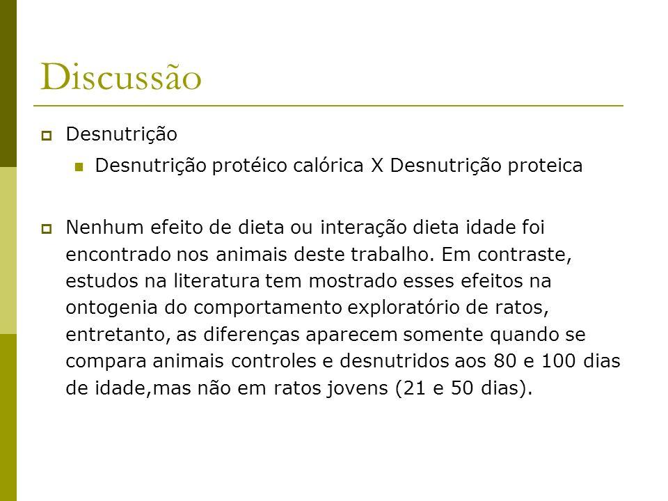 Discussão Desnutrição Desnutrição protéico calórica X Desnutrição proteica Nenhum efeito de dieta ou interação dieta idade foi encontrado nos animais
