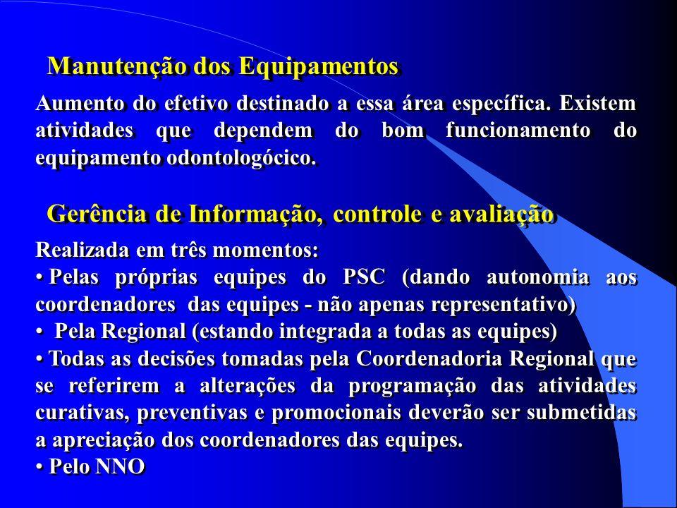 Capacidade Instalada Recursos Humanos e Competências 12 Unidades do PSC, Escovódromo em todas as unidades do PSC, Espelhos, 12 equipos.... 11 CDs, 12