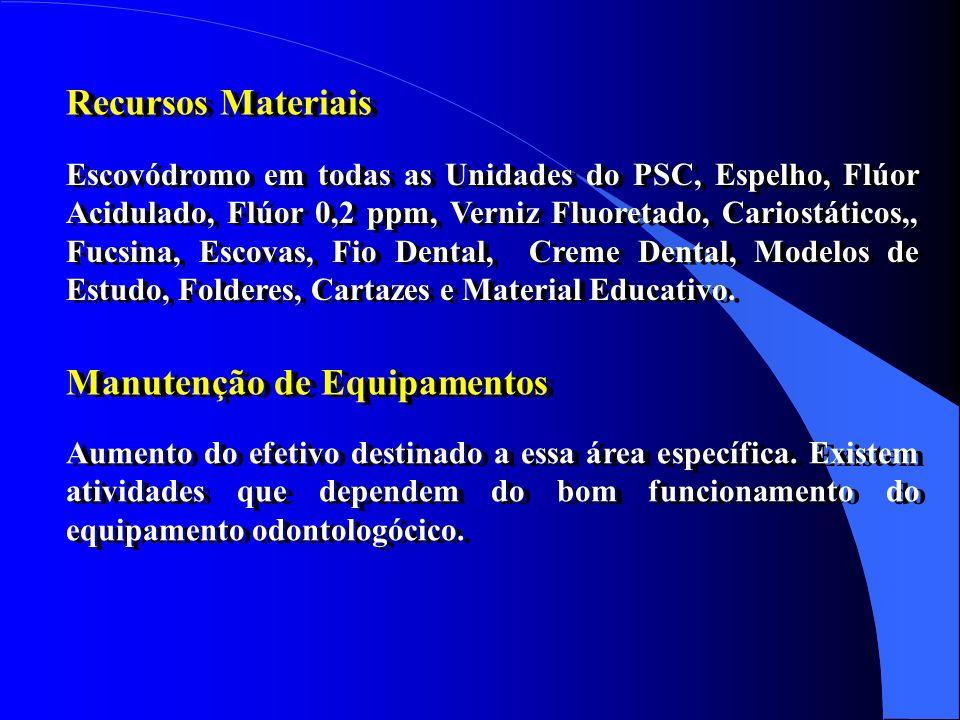 Capacidade Instalada Recursos Humanos e Competências Centro de Saúde 1: 04 equipos, vídeo, 3 pias e 3 espelhos Centro de Saúde 2: 02 equipos, escovódr