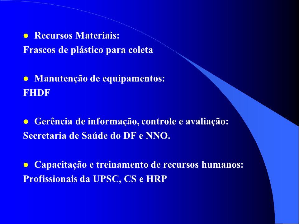 l Capacidade instalada: Diversos pontos de coleta de água de abastecimento público l Recursos Humanos e Competência: Profissionais do PSC, CS e HRP -