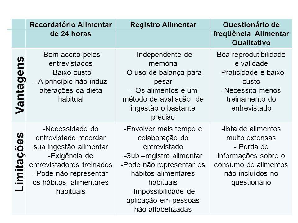 Instrumentos de coleta de dados sobre o consumo alimentar: Recordatório Alimentar de 24 horas Registro AlimentarQuestionário de freqüência Alimentar Q