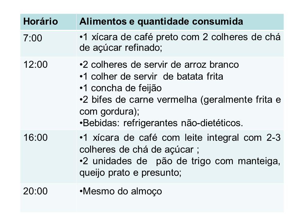 HorárioAlimentos e quantidade consumida 7:00 1 xícara de café preto com 2 colheres de chá de açúcar refinado; 12:002 colheres de servir de arroz branc