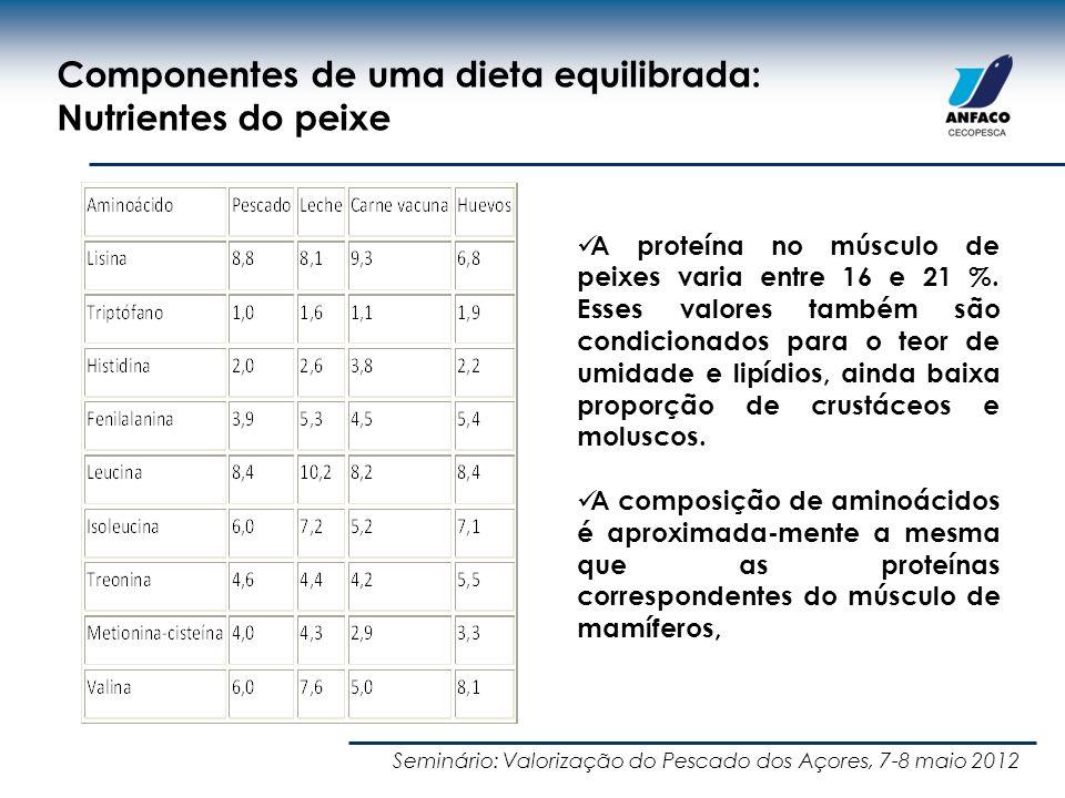 Magros, <1% gordura Semigrasos 1-8% gordura Grasos 8-15% gordura Bacallau Merluza pescada Lenguado Salmón, sardina, caballa Atún Anchoa Arenque Seminário: Valorização do Pescado dos Açores, 7-8 maio 2012 Componentes de uma dieta equilibrada: Nutrientes do peixe