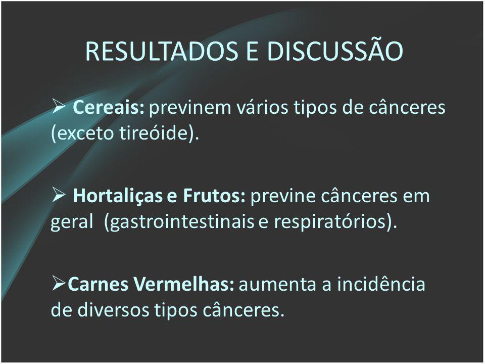 RESULTADOS E DISCUSSÃO Cereais: previnem vários tipos de cânceres (exceto tireóide). Hortaliças e Frutos: previne cânceres em geral (gastrointestinais
