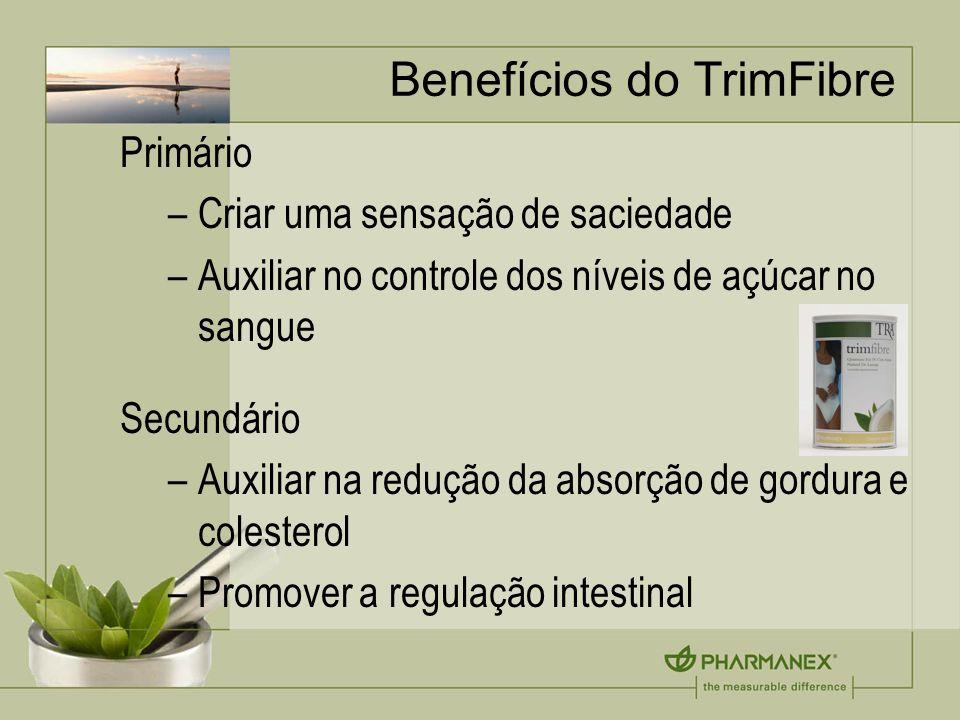 Benefícios do TrimFibre Primário –Criar uma sensação de saciedade –Auxiliar no controle dos níveis de açúcar no sangue Secundário –Auxiliar na redução da absorção de gordura e colesterol –Promover a regulação intestinal