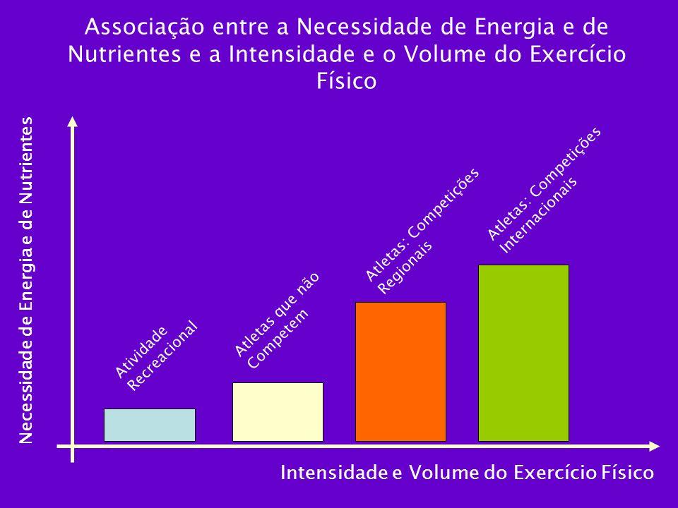 Associação entre a Necessidade de Energia e de Nutrientes e a Intensidade e o Volume do Exercício Físico Necessidade de Energia e de Nutrientes Intens