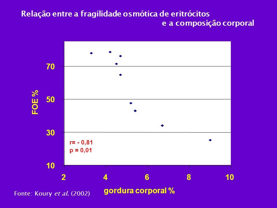Relação entre a fragilidade osmótica de eritrócitos e a composição corporal 10 30 50 70 246810 gordura corporal % FOE % r= - 0,81 p = 0,01 Fonte: Kour