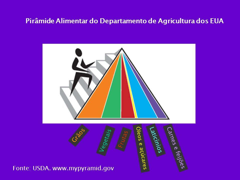 Grãos Vegetais Óleos e açúcares Laticínios Carnes e feijões Frutas Pirâmide Alimentar do Departamento de Agricultura dos EUA Fonte: USDA. www.mypyrami