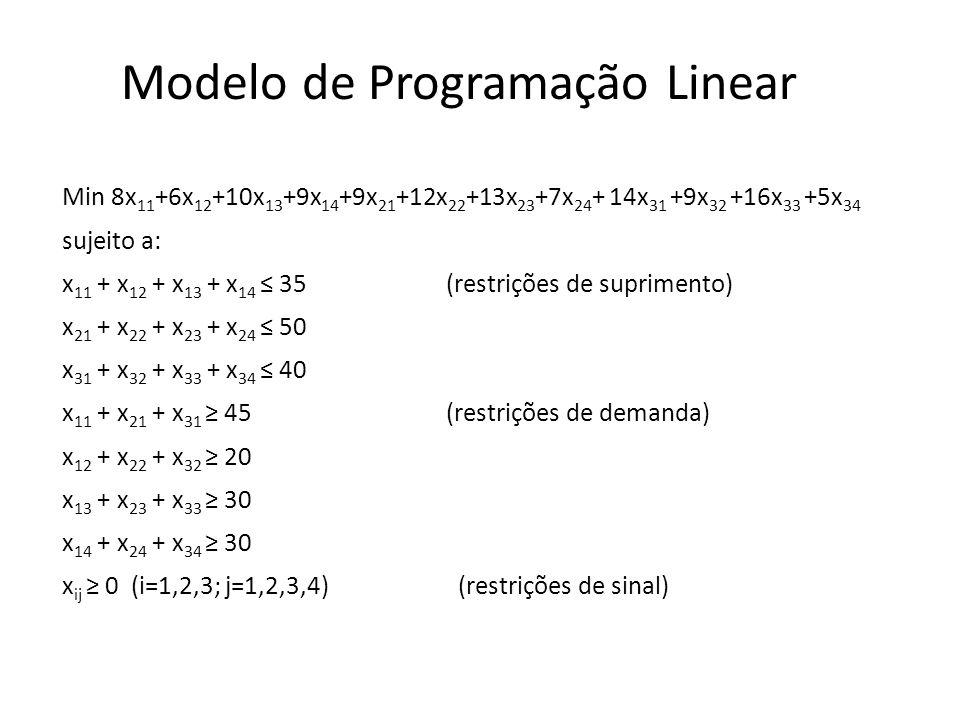 Modelo de Programação Linear Min 8x 11 +6x 12 +10x 13 +9x 14 +9x 21 +12x 22 +13x 23 +7x 24 + 14x 31 +9x 32 +16x 33 +5x 34 sujeito a: x 11 + x 12 + x 1