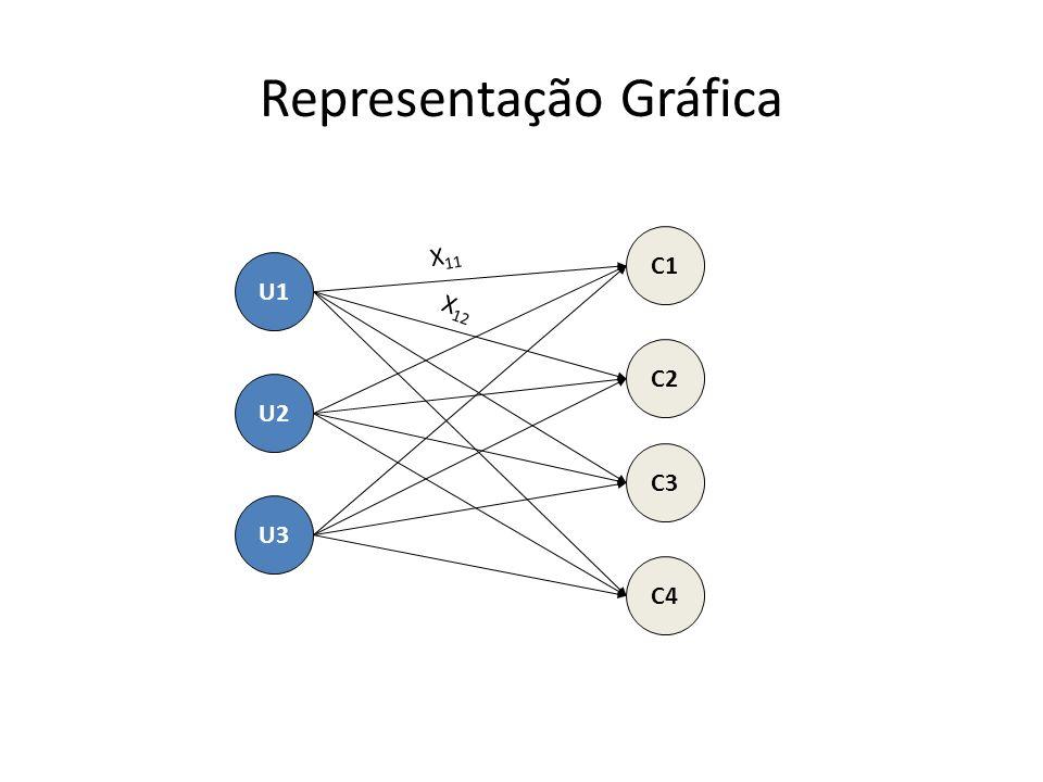 Representação Gráfica U1 U2 U3 C1 C2 C3 C4 X 11 X 12