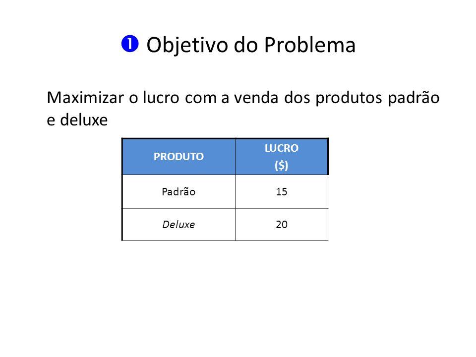 Objetivo do Problema Maximizar o lucro com a venda dos produtos padrão e deluxe PRODUTO LUCRO ($) Padrão15 Deluxe20