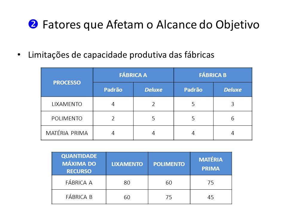 Fatores que Afetam o Alcance do Objetivo Limitações de capacidade produtiva das fábricas PROCESSO FÁBRICA AFÁBRICA B PadrãoDeluxePadrãoDeluxe LIXAMENT