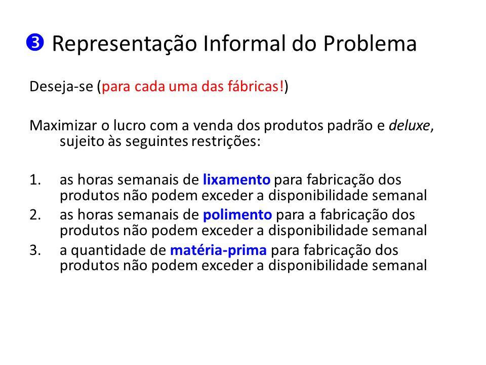 Representação Informal do Problema Deseja-se (para cada uma das fábricas!) Maximizar o lucro com a venda dos produtos padrão e deluxe, sujeito às segu