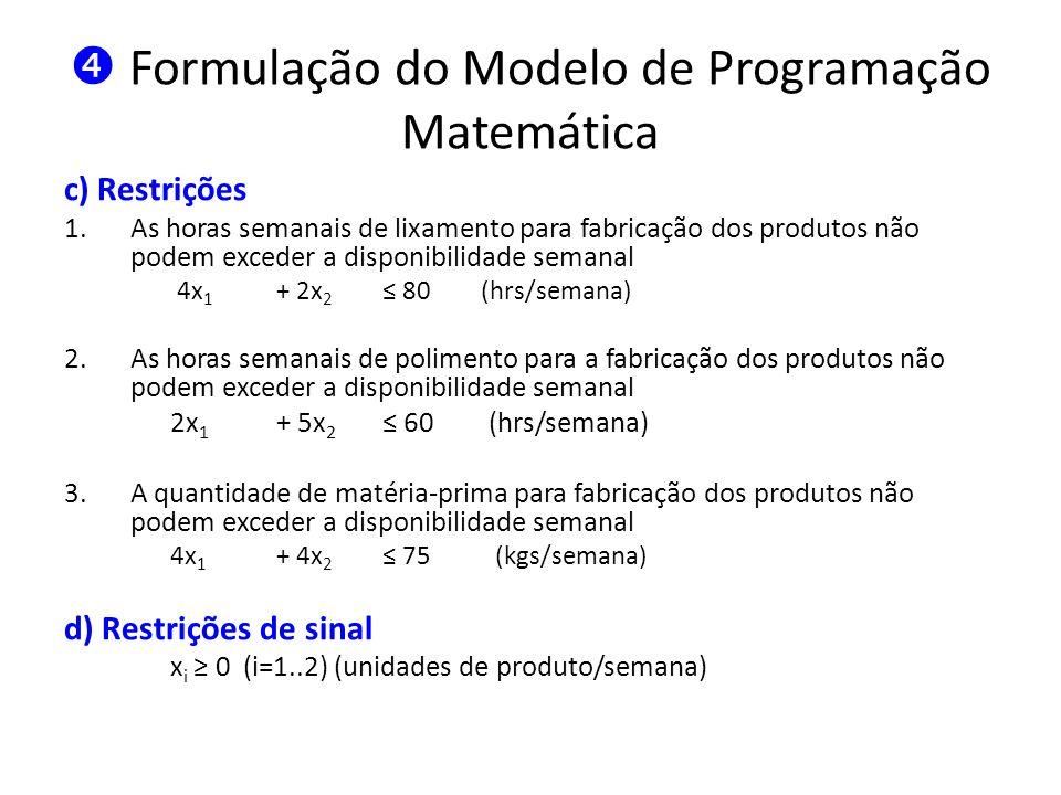 Formulação do Modelo de Programação Matemática c) Restrições 1.As horas semanais de lixamento para fabricação dos produtos não podem exceder a disponi