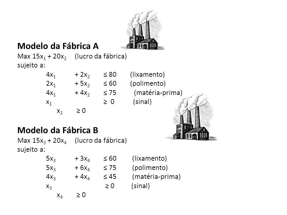 Modelo da Fábrica A Max 15x 1 + 20x 2 (lucro da fábrica) sujeito a: 4x 1 + 2x 2 80 (lixamento) 2x 1 + 5x 2 60 (polimento) 4x 1 + 4x 2 75 (matéria-prim