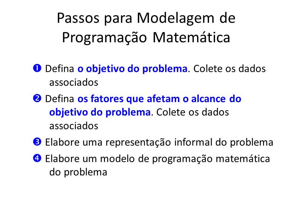 Passos para Modelagem de Programação Matemática Defina o objetivo do problema. Colete os dados associados Defina os fatores que afetam o alcance do ob