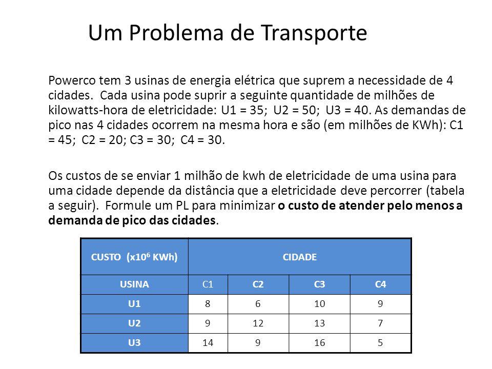Objetivo do Problema Minimizar custo total de suprimento da demanda de pico das cidades CUSTO (x10 6 KWh)CIDADE USINAC1C2C3C4 U186109 U2912137 U3149165