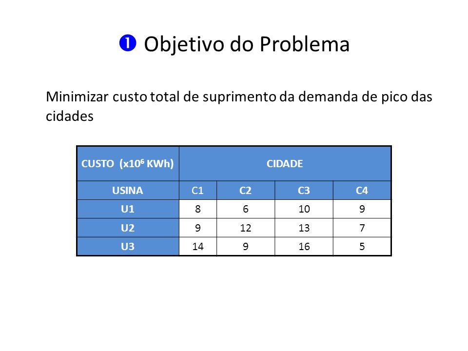 Objetivo do Problema Minimizar custo total de suprimento da demanda de pico das cidades CUSTO (x10 6 KWh)CIDADE USINAC1C2C3C4 U186109 U2912137 U314916