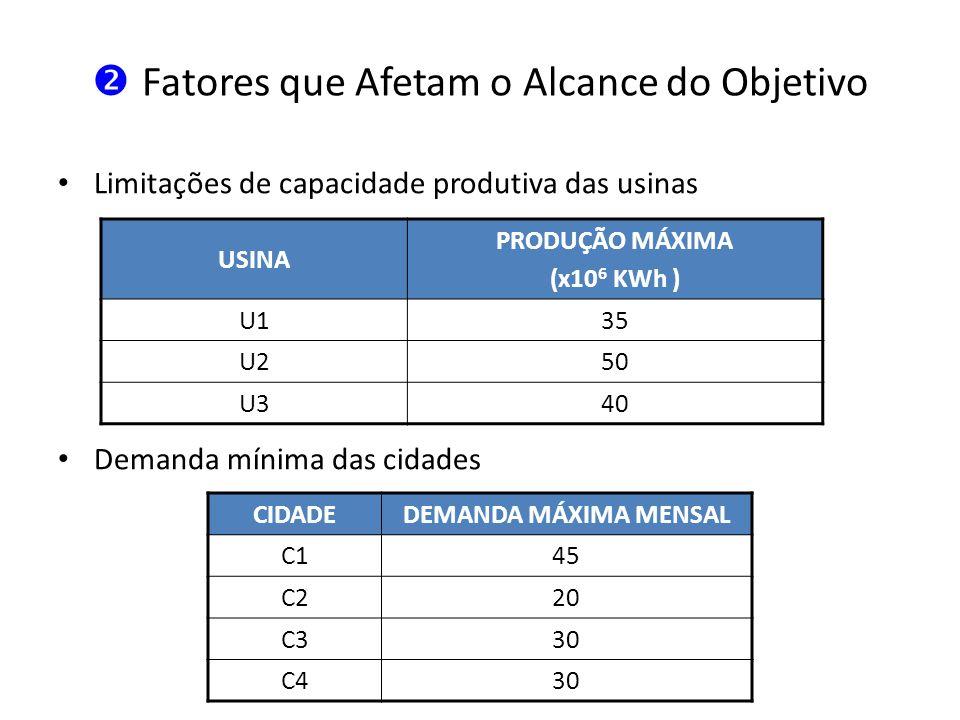 Fatores que Afetam o Alcance do Objetivo Limitações de capacidade produtiva das usinas Demanda mínima das cidades USINA PRODUÇÃO MÁXIMA (x10 6 KWh ) U