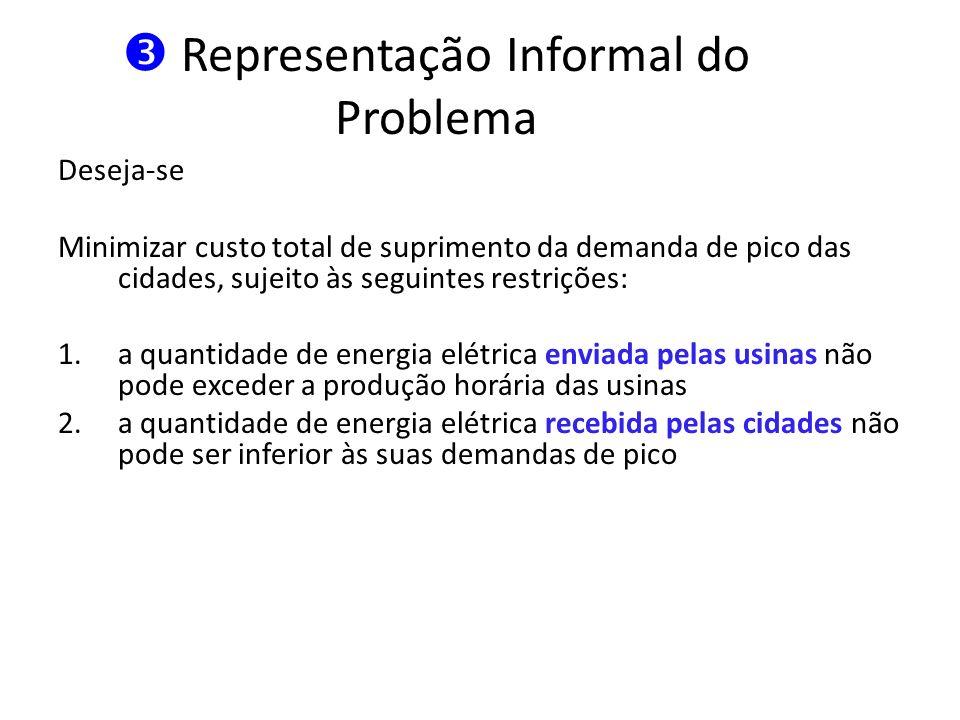 Representação Informal do Problema Deseja-se Minimizar custo total de suprimento da demanda de pico das cidades, sujeito às seguintes restrições: 1.a