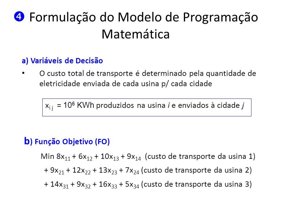Formulação do Modelo de Programação Matemática c) Restrições 1.A quantidade de energia elétrica enviada das usinas não pode exceder suas produções horárias Restrições de suprimento x 11 + x 12 + x 13 + x 14 35(suprimento de U1) x 21 + x 22 + x 23 + x 24 50(suprimento de U2) x 31 + x 32 + x 33 + x 34 40(suprimento de U3) 2.A quantidade de energia elétrica recebida pelas cidades não pode ser inferior a suas demandas de pico Restrições de demanda x 11 + x 21 + x 31 45 (demanda de C1) x 12 + x 22 + x 32 20 (demanda de C2) x 13 + x 23 + x 33 30 (demanda de C3) x 14 + x 24 + x 34 30 (demanda de C4)