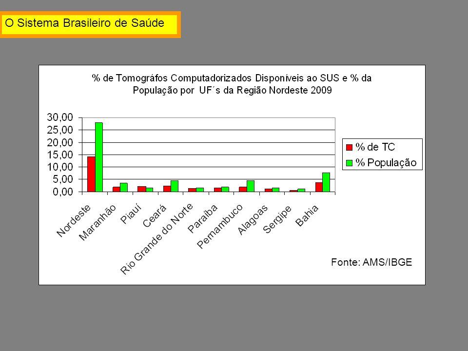 Fonte: AMS/IBGE O Sistema Brasileiro de Saúde