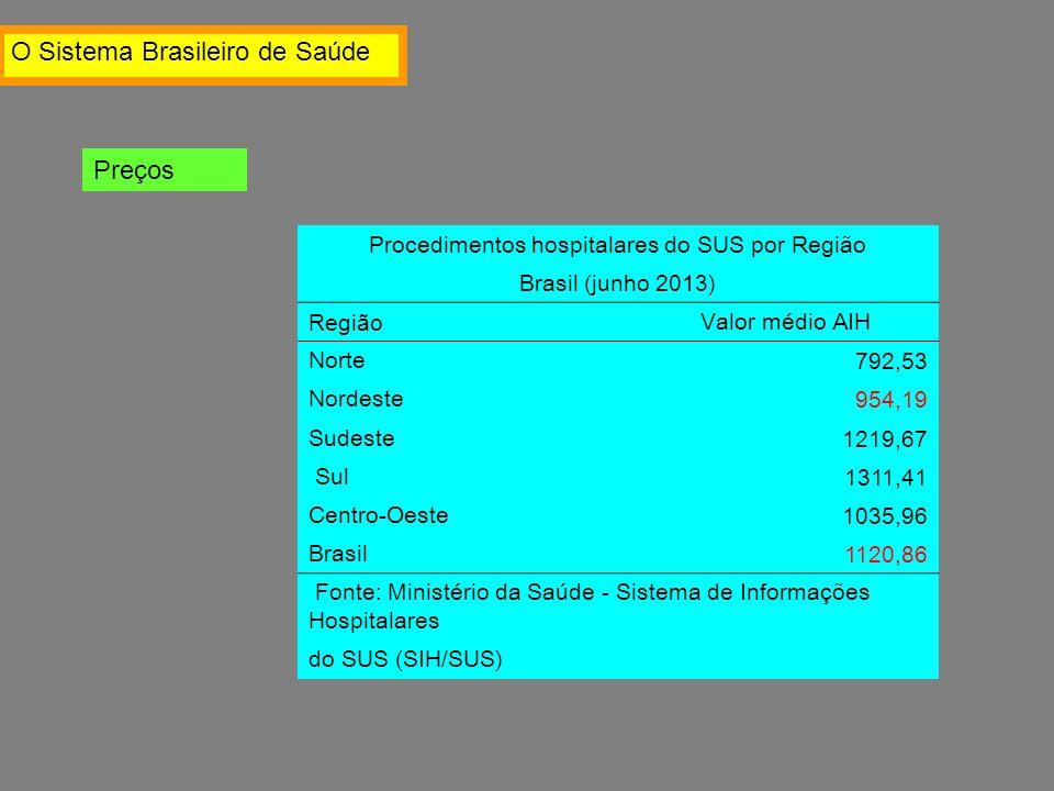 Procedimentos hospitalares do SUS por Região Brasil (junho 2013) Região Valor médio AIH Norte 792,53 Nordeste 954,19 Sudeste 1219,67 Sul 1311,41 Centro-Oeste 1035,96 Brasil 1120,86 Fonte: Ministério da Saúde - Sistema de Informações Hospitalares do SUS (SIH/SUS) O Sistema Brasileiro de Saúde Preços