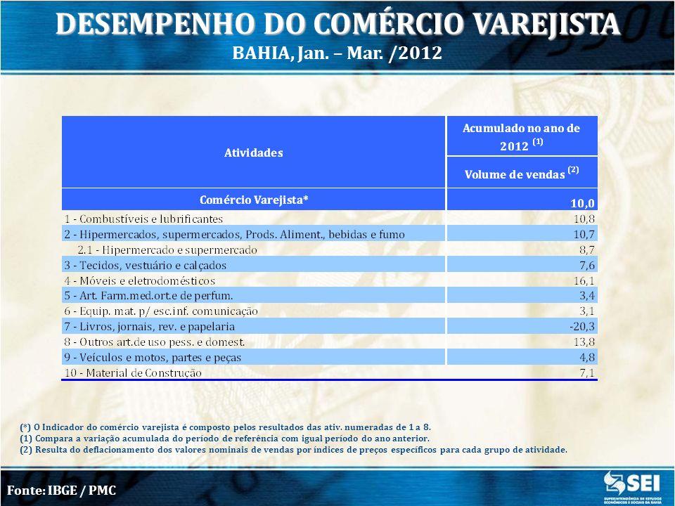 INDÚSTRIA DE TRANSFORMAÇÃO Jan.Mar. - 2012/ Jan. Mar.