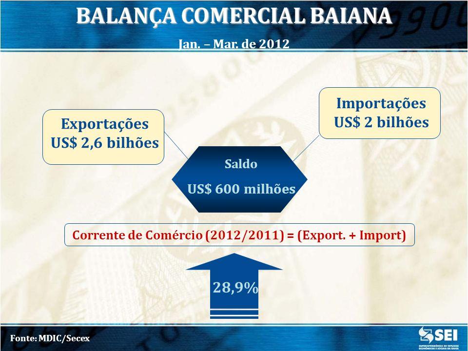Fonte: MDIC/SECEX | Elaboração: SEI EXPORTAÇÕES BAIANAS – Principais Segmentos BAHIA, Jan.