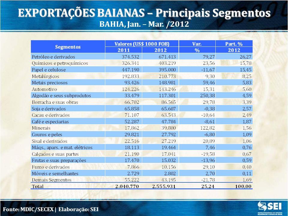 Fonte: MDIC/SECEX | Obs.: importações efetivas, dados preliminares IMPORTAÇÕES BAIANAS POR CATEGORIA DE USO BAHIA, Jan.